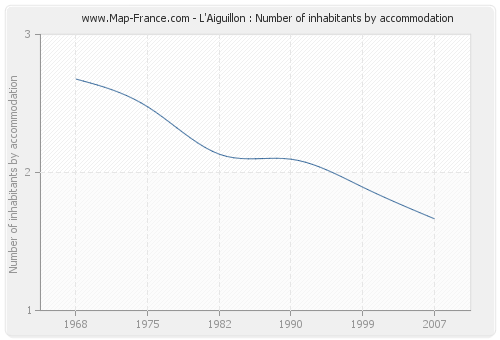 L'Aiguillon : Number of inhabitants by accommodation