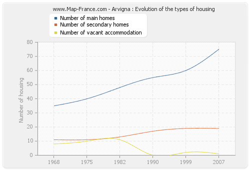 Arvigna : Evolution of the types of housing