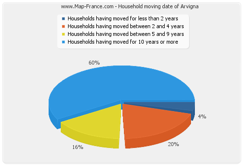 Household moving date of Arvigna