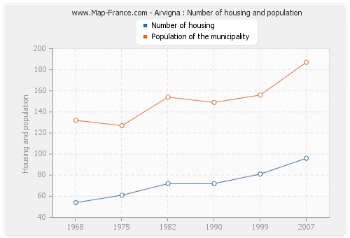 Arvigna : Number of housing and population