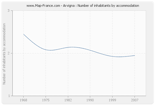 Arvigna : Number of inhabitants by accommodation