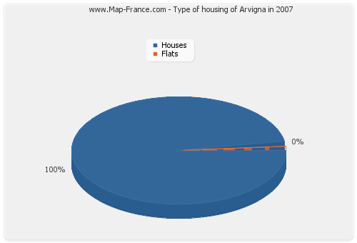 Type of housing of Arvigna in 2007