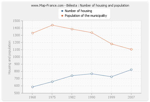 Bélesta : Number of housing and population