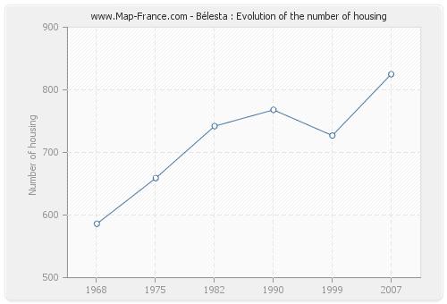 Bélesta : Evolution of the number of housing