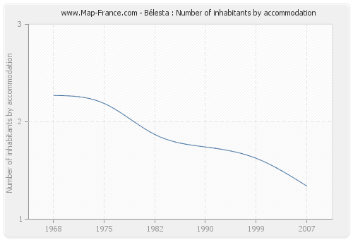 Bélesta : Number of inhabitants by accommodation