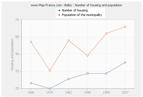 Belloc : Number of housing and population