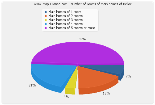 Number of rooms of main homes of Belloc