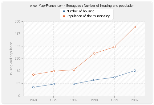 Benagues : Number of housing and population