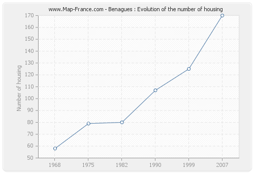 Benagues : Evolution of the number of housing