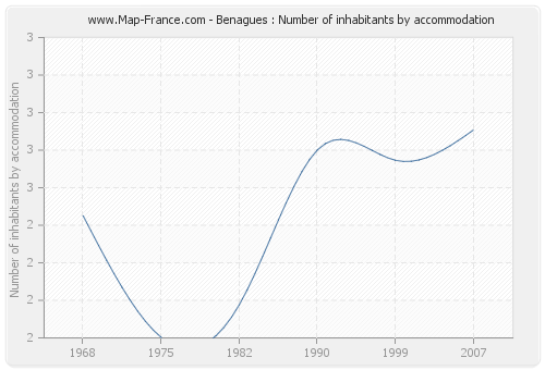 Benagues : Number of inhabitants by accommodation