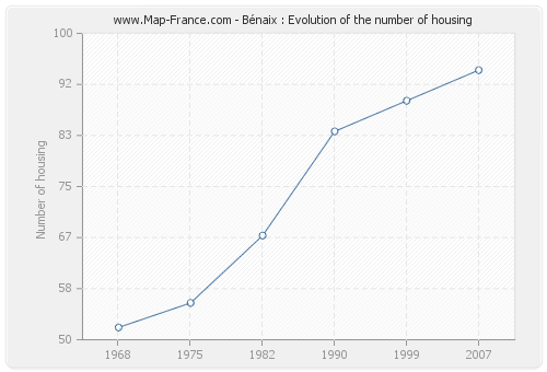 Bénaix : Evolution of the number of housing