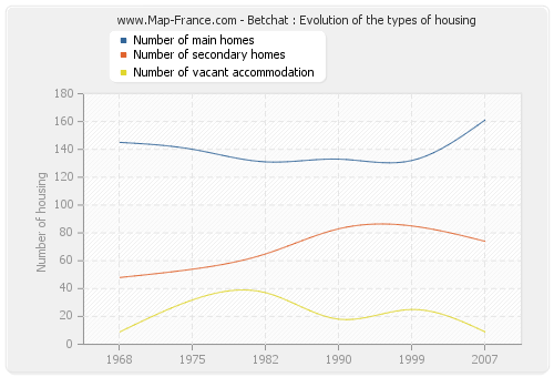 Betchat : Evolution of the types of housing