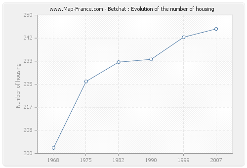 Betchat : Evolution of the number of housing