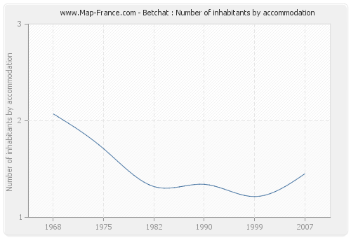 Betchat : Number of inhabitants by accommodation
