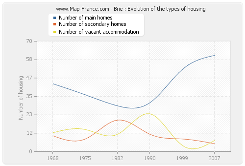 Brie : Evolution of the types of housing