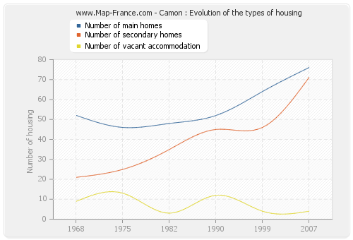 Camon : Evolution of the types of housing