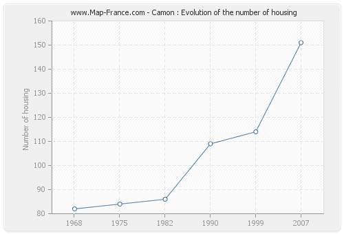 Camon : Evolution of the number of housing