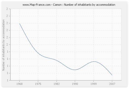 Camon : Number of inhabitants by accommodation