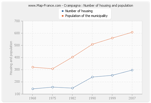 Crampagna : Number of housing and population