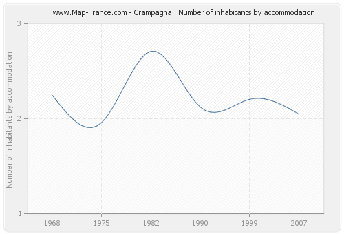 Crampagna : Number of inhabitants by accommodation