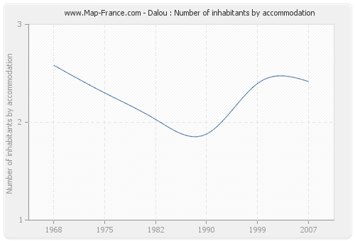 Dalou : Number of inhabitants by accommodation