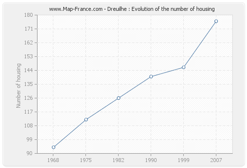 Dreuilhe : Evolution of the number of housing