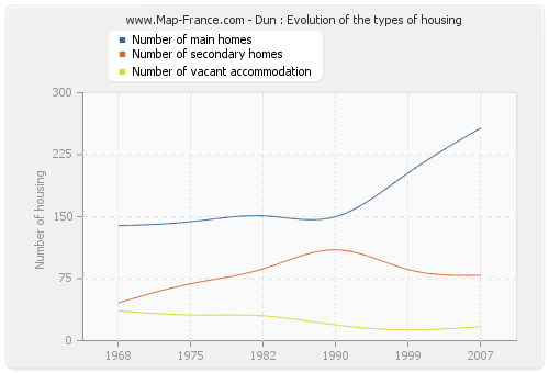 Dun : Evolution of the types of housing