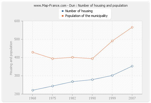 Dun : Number of housing and population