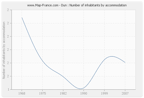 Dun : Number of inhabitants by accommodation