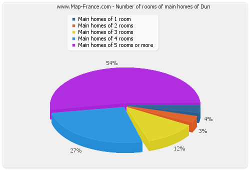 Number of rooms of main homes of Dun