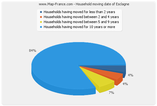 Household moving date of Esclagne