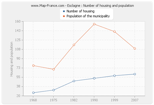 Esclagne : Number of housing and population