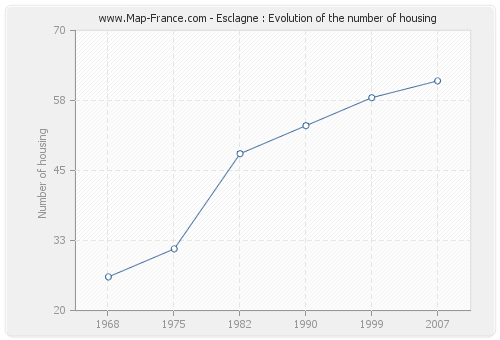 Esclagne : Evolution of the number of housing
