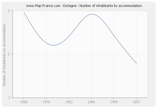 Esclagne : Number of inhabitants by accommodation