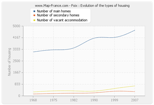 Foix : Evolution of the types of housing