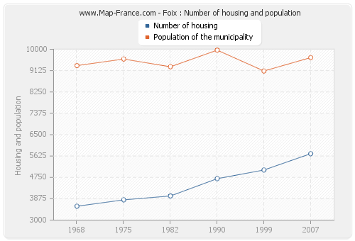 Foix : Number of housing and population