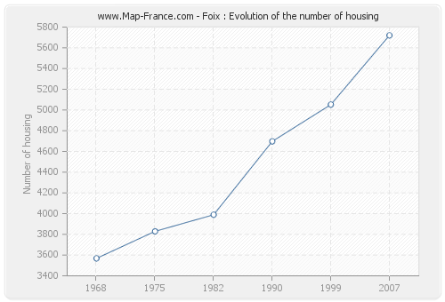 Foix : Evolution of the number of housing
