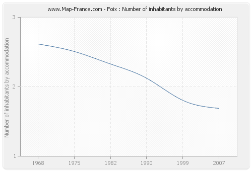 Foix : Number of inhabitants by accommodation