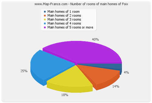 Number of rooms of main homes of Foix