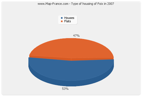 Type of housing of Foix in 2007