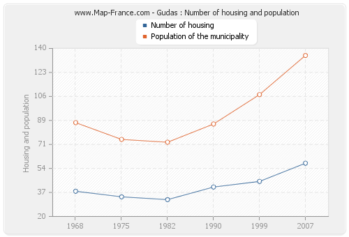 Gudas : Number of housing and population