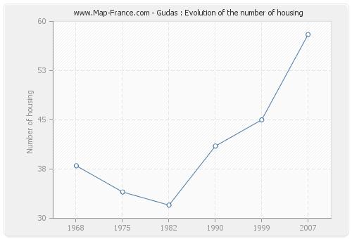Gudas : Evolution of the number of housing