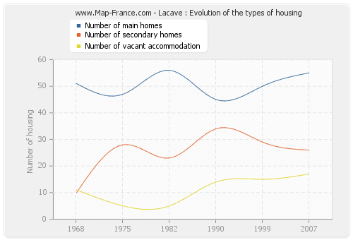 Lacave : Evolution of the types of housing