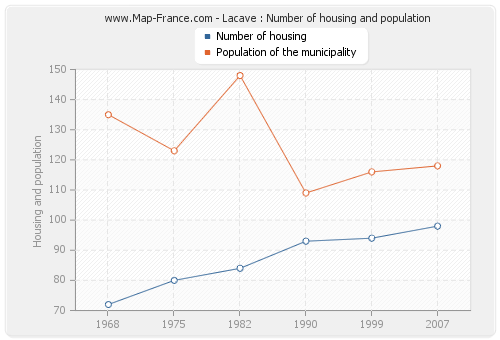 Lacave : Number of housing and population