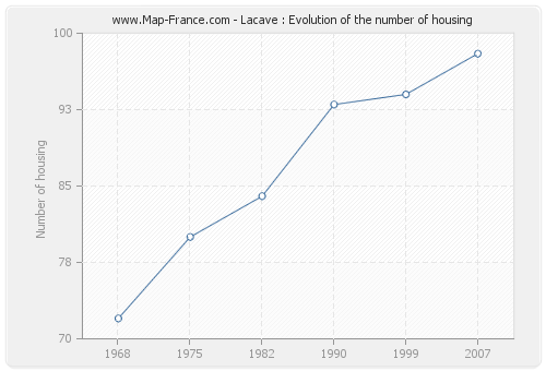 Lacave : Evolution of the number of housing