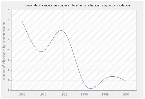 Lacave : Number of inhabitants by accommodation