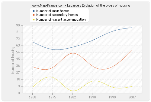 Lagarde : Evolution of the types of housing