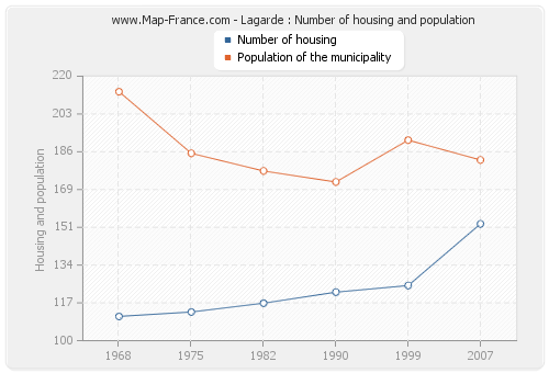 Lagarde : Number of housing and population