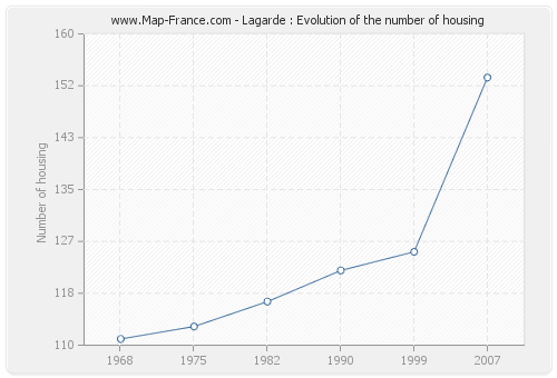 Lagarde : Evolution of the number of housing