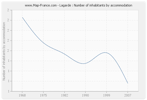 Lagarde : Number of inhabitants by accommodation